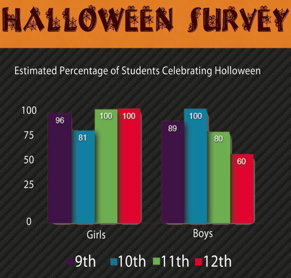 East students voice opinion about Halloween
