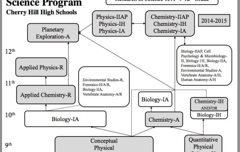Take Biology as freshmen; eliminate CPS/QPS