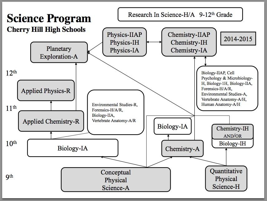 The current science curriculum map assumes that freshman students take either CPS A or QPS H.