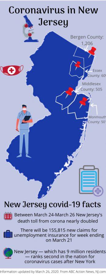 Coronavirus in New Jersey