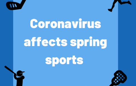 Cornavirus has taken a huge impact on spring sports at East.