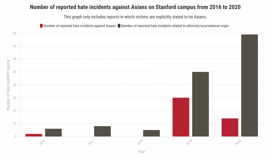 The Asian-American community is being hit with a wave of hate crimes.