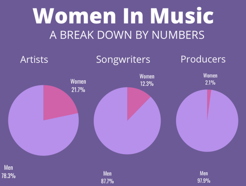 Women work in a male-dominated field as artists, songwriters, and producers.